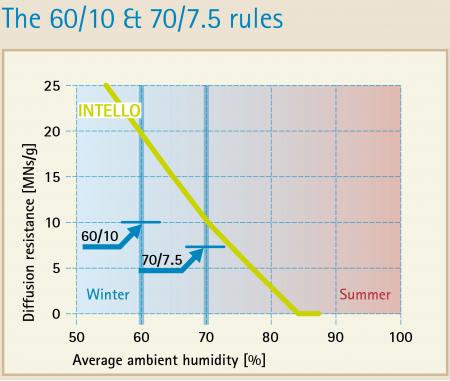 pro-clima-Hydrosafe-rule (1)